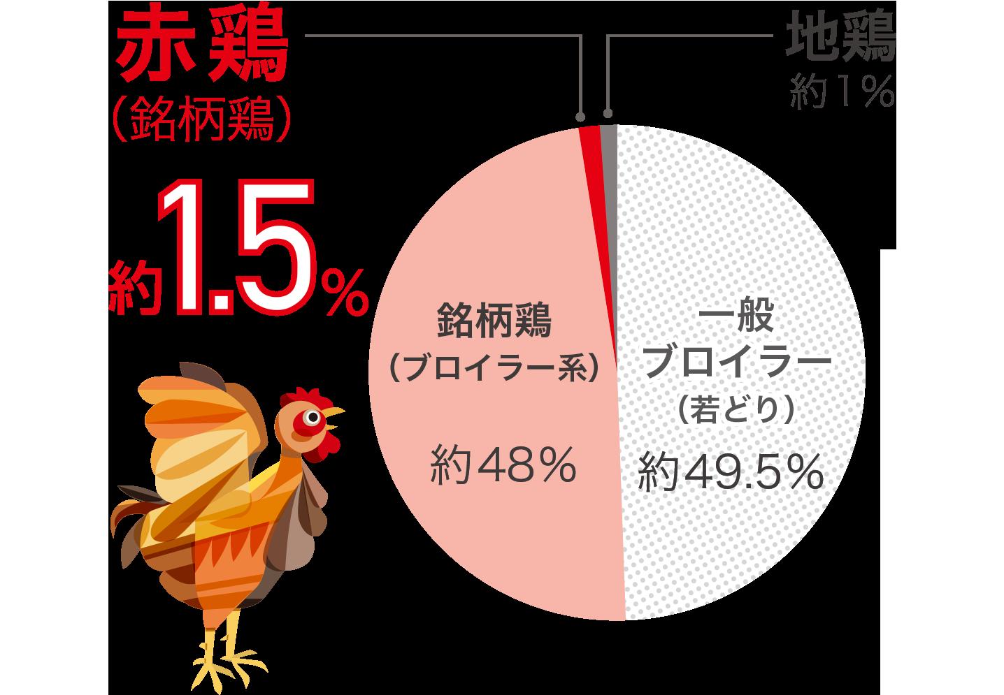 銘柄鶏の国内に占める流通量の割合